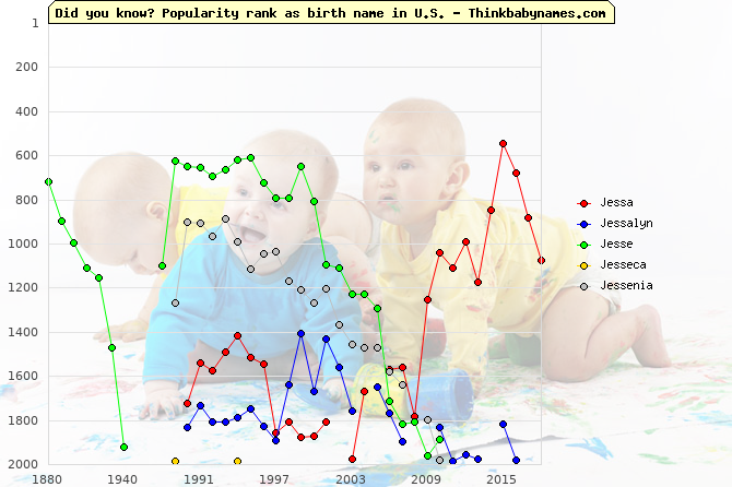 Top 2000 baby names ranking of Jessa, Jessalyn, Jesse, Jesseca, Jessenia in U.S.