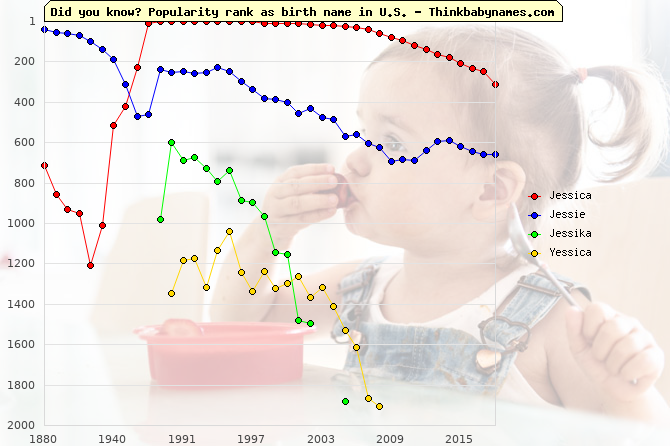 Top 2000 baby names ranking of Jessica, Jessie, Jessika, Yessica in U.S.