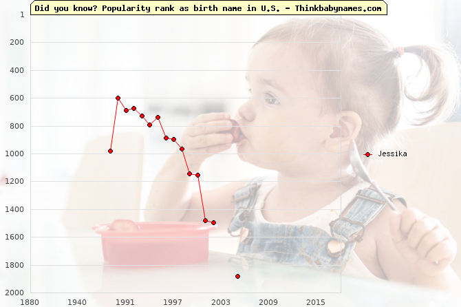 Top 2000 baby names ranking of Jessika name in U.S.