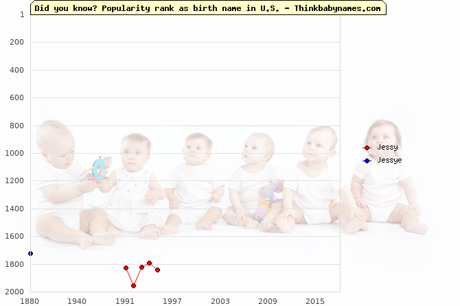 Top 2000 baby names ranking of Jessy, Jessye in U.S.