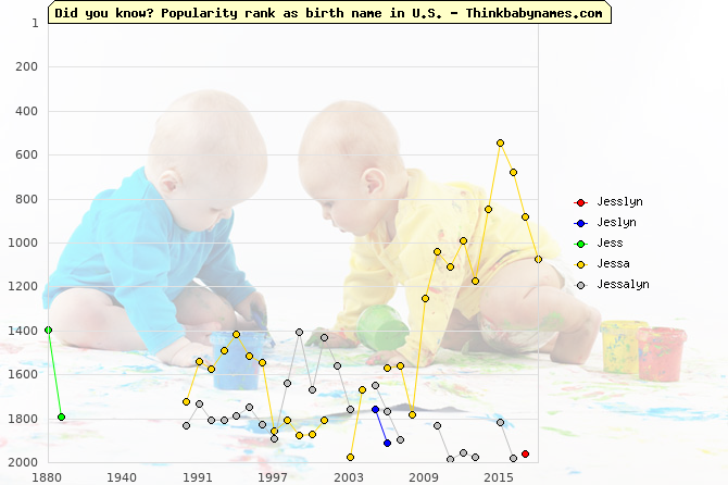 Top 2000 baby names ranking of Jesslyn, Jeslyn, Jess, Jessa, Jessalyn in U.S.