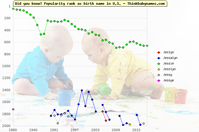 Top 2000 baby names ranking of Jeslyn, Jessalyn, Jessie, Jesslyn, Jessy, Jessye in U.S.