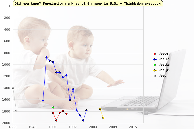 Top 2000 baby names ranking of Jessy, Jesica, Jesika, Jeslyn, Jess in U.S.