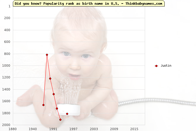 Top 2000 baby names ranking of Justin in U.S.