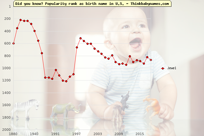Top 2000 baby names ranking of Jewel name in U.S.