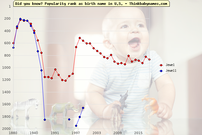 Top 2000 baby names ranking of Jewel, Jewell in U.S.