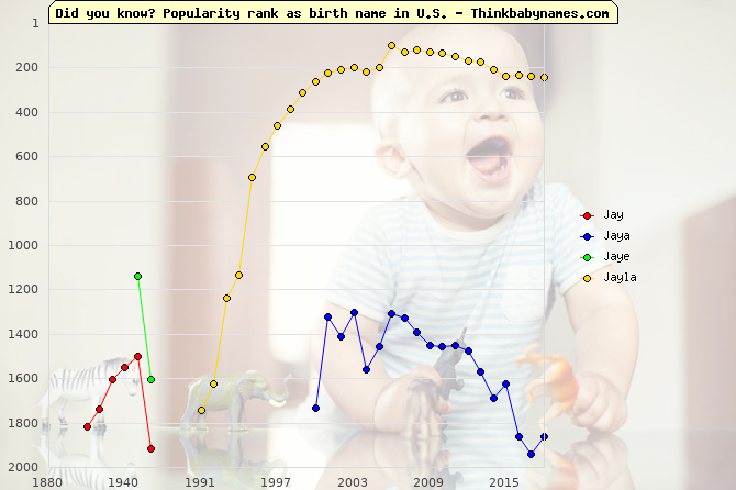 Top 2000 baby names ranking of Jay, Jaya, Jaye, Jayla in U.S.