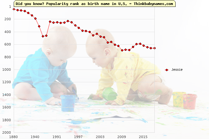 Top 2000 baby names ranking of Jessie in U.S.
