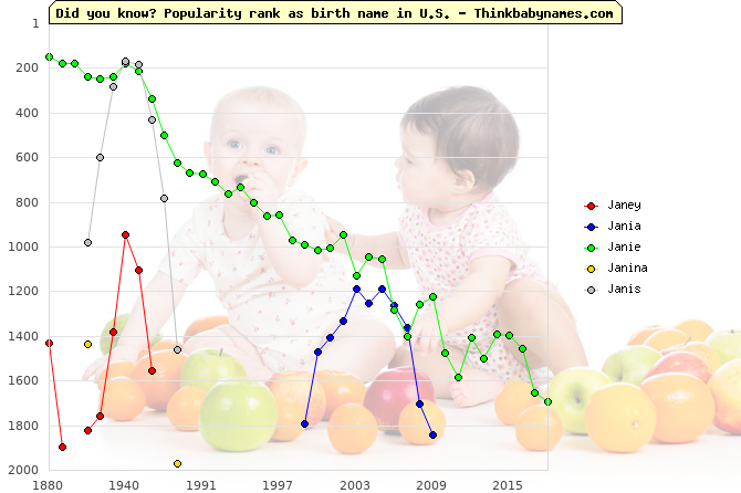 Top 2000 baby names ranking of Janey, Jania, Janie, Janina, Janis in U.S.