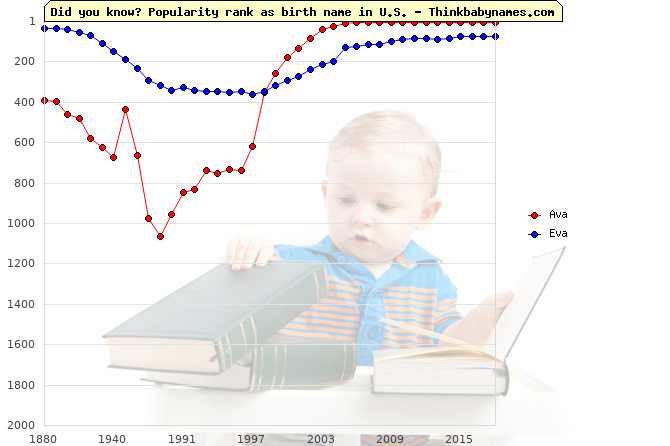Top 2000 baby names ranking of Ava, Eva in U.S.