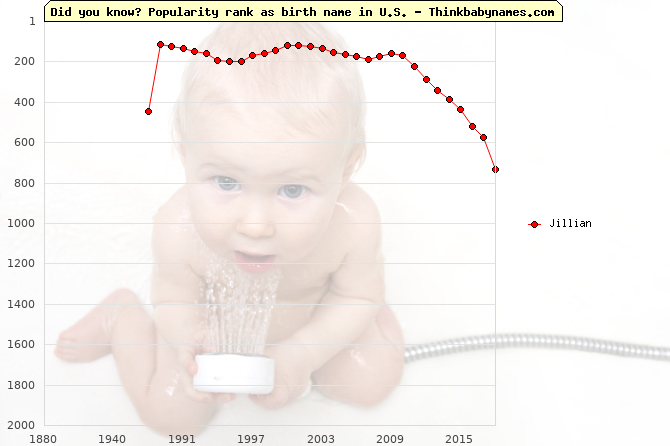 Top 2000 baby names ranking of Jillian in U.S.