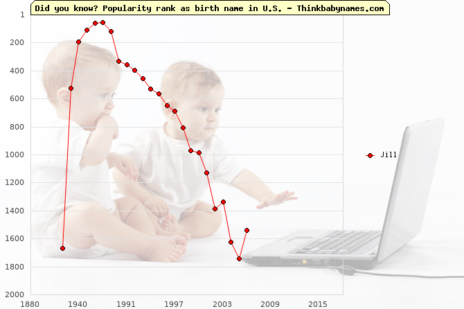 Top 1000 baby names ranking of Jill name in U.S.