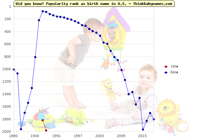 Top 2000 baby names ranking of Jina, Gina in U.S.