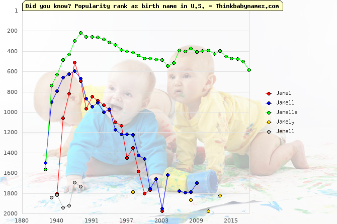 Top 2000 baby names ranking of Janel, Janell, Janelle, Janely, Jenell in U.S.