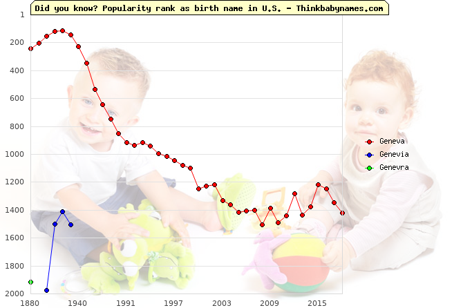 Top 2000 baby names ranking of Geneva, Genevia, Genevra in U.S.
