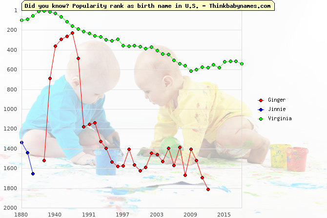 Top 2000 baby names ranking of Ginger, Jinnie, Virginia in U.S.