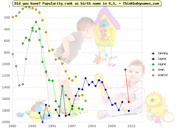 Top 2000 baby names ranking of Janney, Jayna, Jayne, Jean, Jeanie in U.S.