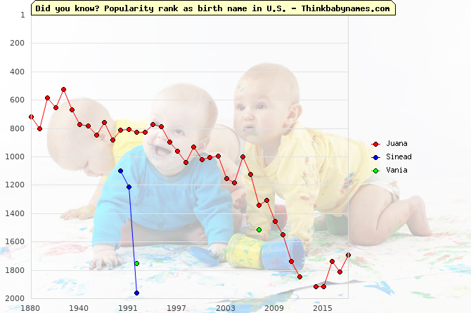Top 2000 baby names ranking of Juana, Sinead, Vania in U.S.
