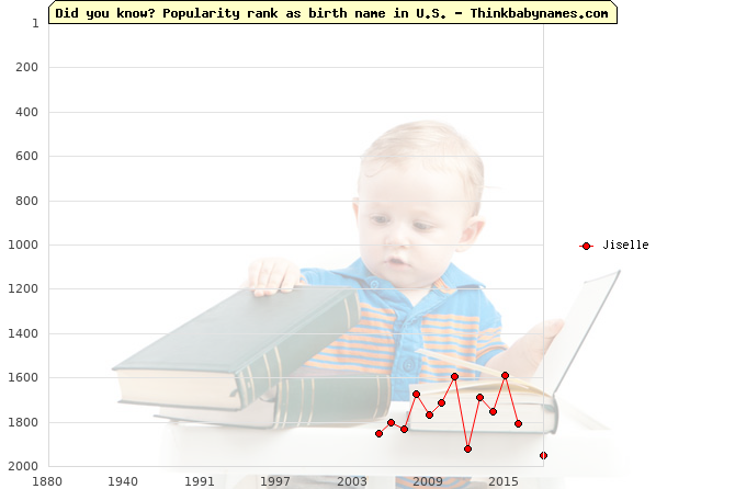 Top 2000 baby names ranking of Jiselle name in U.S.