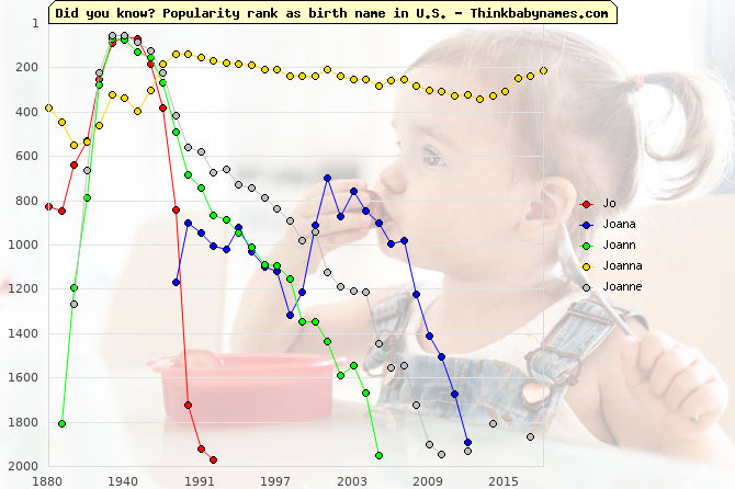 Top 2000 baby names ranking of Jo, Joana, Joann, Joanna, Joanne in U.S.