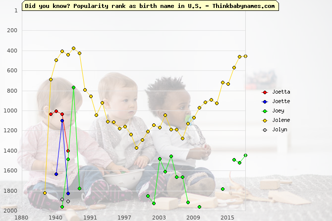 Top 2000 baby names ranking of Joetta, Joette, Joey, Jolene, Jolyn in U.S.