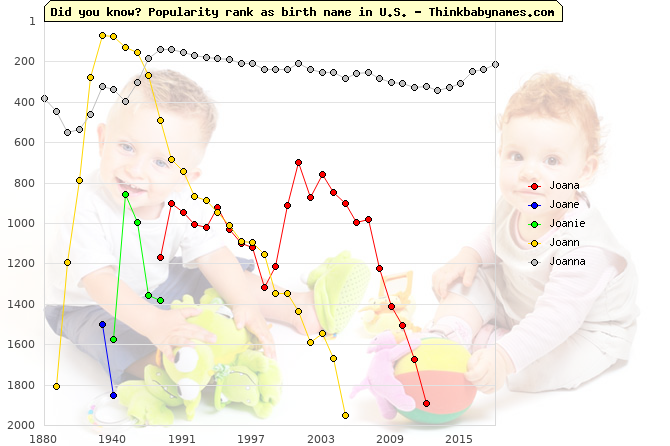 Top 2000 baby names ranking of Joana, Joane, Joanie, Joann, Joanna in U.S.