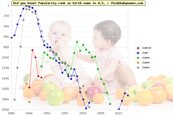 Top 2000 baby names ranking of Joanie, Joan, Joana, Joane, Joann in U.S.
