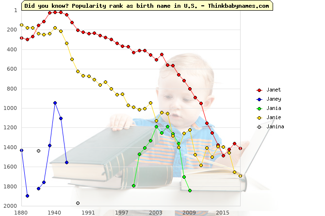 Top 2000 baby names ranking of Janet, Janey, Jania, Janie, Janina in U.S.