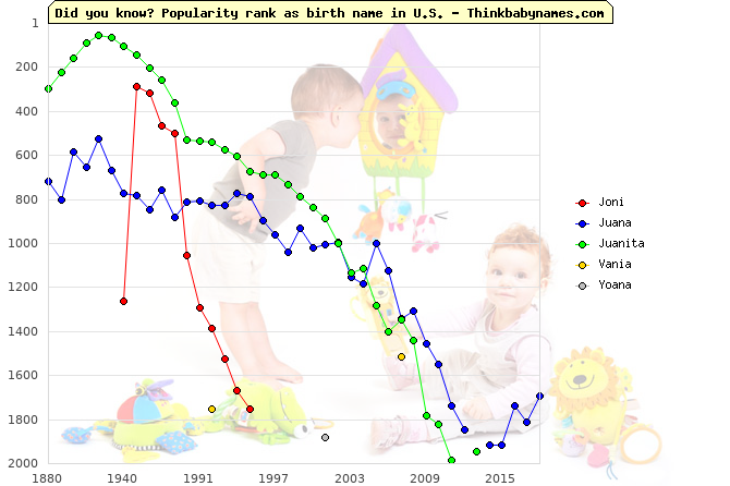 Top 2000 baby names ranking of Joni, Juana, Juanita, Vania, Yoana in U.S.
