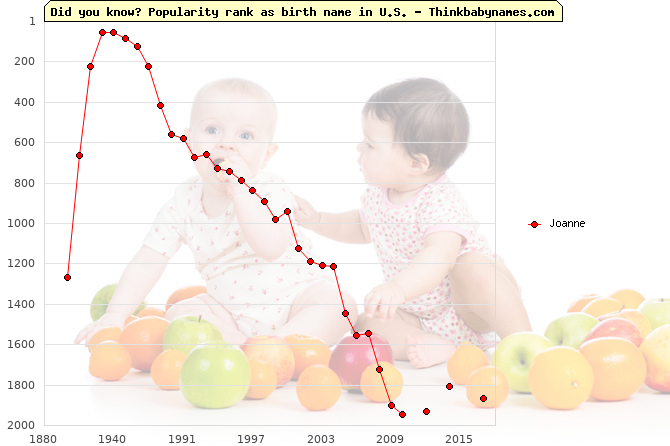 Top 2000 baby names ranking of Joanne name in U.S.