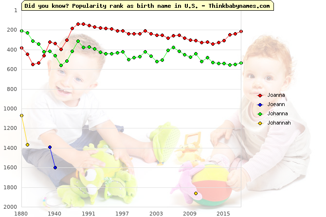Top 2000 baby names ranking of Joanna, Joeann, Johanna, Johannah in U.S.