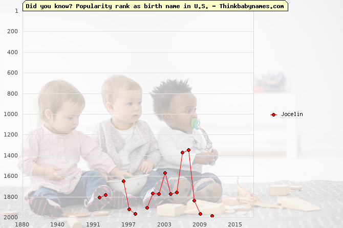 Top 2000 baby names ranking of Jocelin name in U.S.