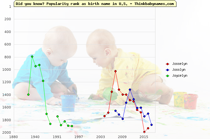 Top 2000 baby names ranking of Josselyn, Josslyn, Joycelyn in U.S.