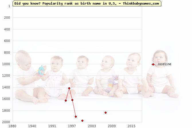Top 2000 baby names ranking of Joceline name in U.S.