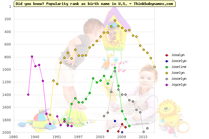 Top 2000 baby names ranking of Josalyn, Joscelyn, Joseline, Joselyn, Josselyn, Joycelyn in U.S.