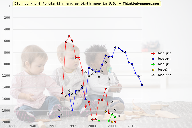 Top 2000 baby names ranking of Jocelyne, Jocelynn, Josalyn, Joscelyn, Joseline in U.S.