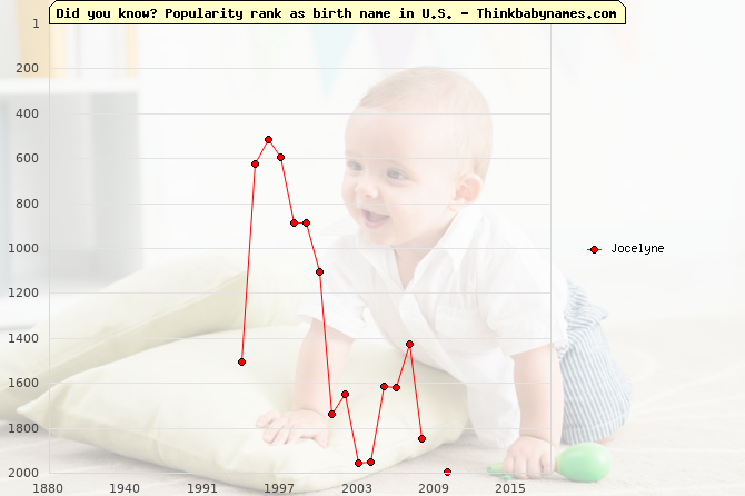 Top 2000 baby names ranking of Jocelyne name in U.S.