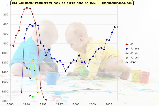 Top 2000 baby names ranking of Jo, Jolene, Jolyn, Jolynn, Jonell in U.S.