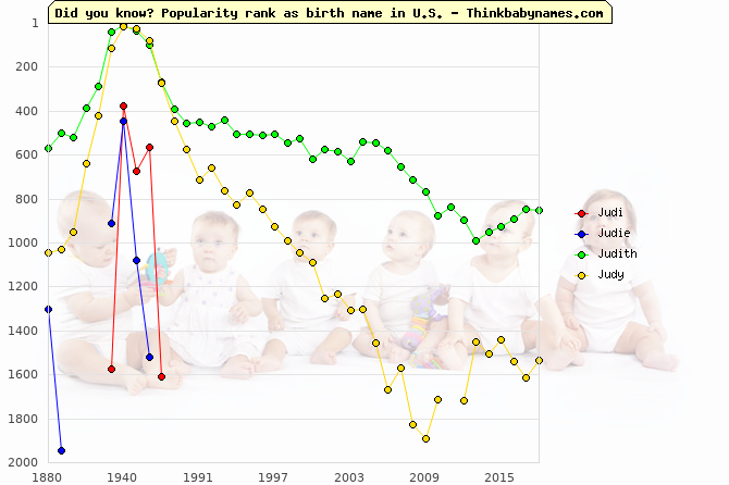 Top 2000 baby names ranking of Judi, Judie, Judith, Judy in U.S.