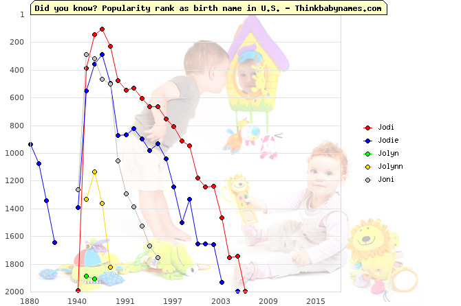 Top 2000 baby names ranking of Jodi, Jodie, Jolyn, Jolynn, Joni in U.S.