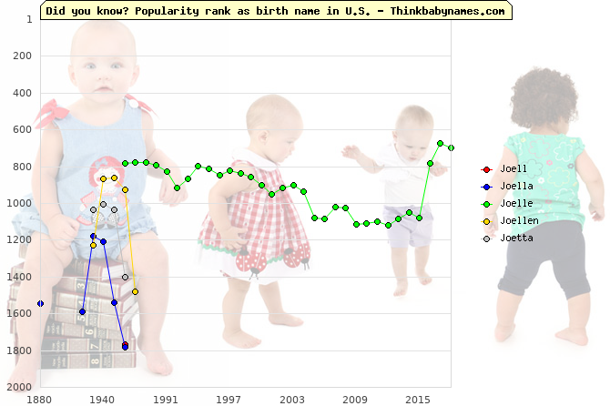 Top 2000 baby names ranking of Joell, Joella, Joelle, Joellen, Joetta in U.S.
