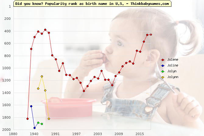 Top 2000 baby names ranking of Jolene, Joline, Jolyn, Jolynn in U.S.