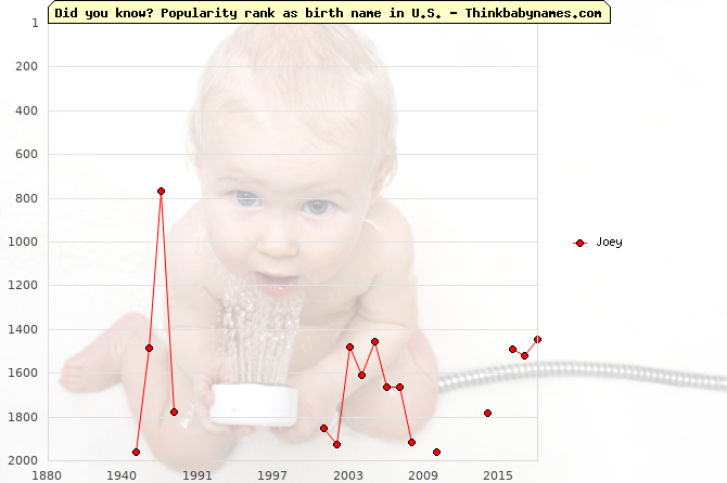 Top 2000 baby names ranking of Joey name in U.S.