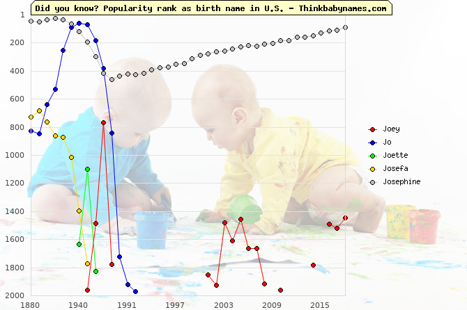Top 2000 baby names ranking of Joey, Jo, Joette, Josefa, Josephine in U.S.