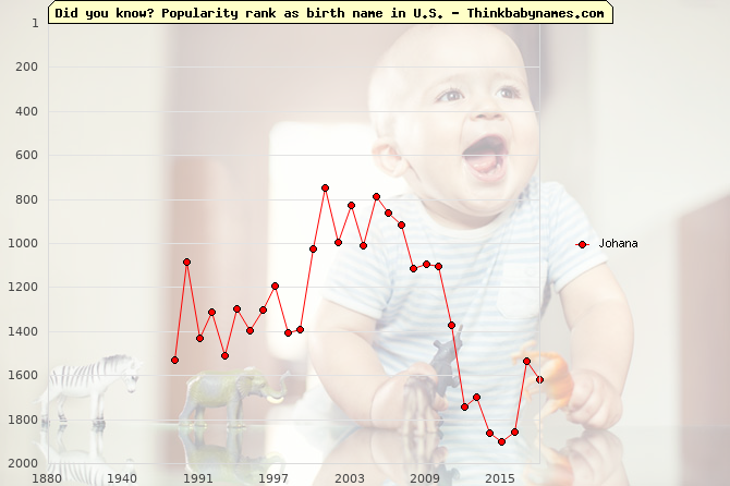 Top 2000 baby names ranking of Johana name in U.S.