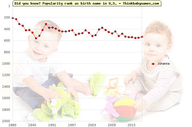 Top 2000 baby names ranking of Johanna name in U.S.