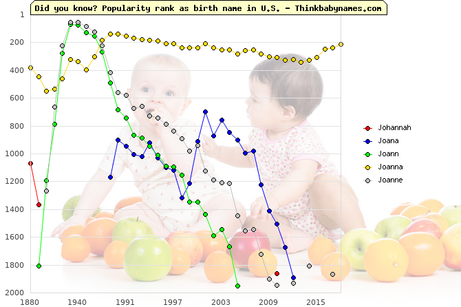 Top 2000 baby names ranking of Johannah, Joana, Joann, Joanna, Joanne in U.S.