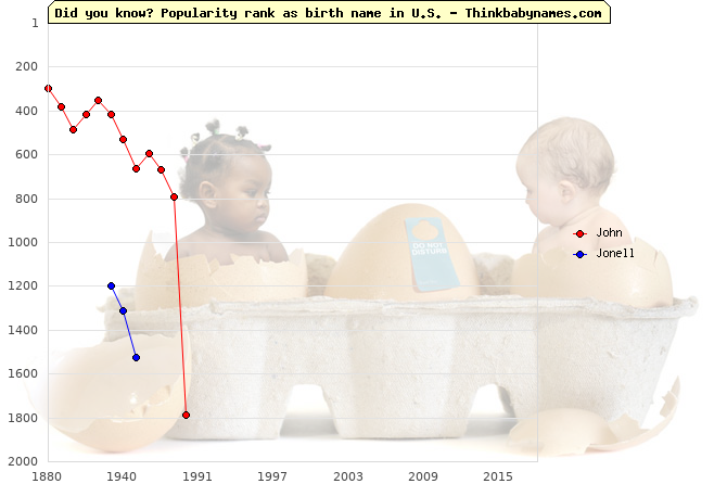 Top 2000 baby names ranking of John, Jonell in U.S.