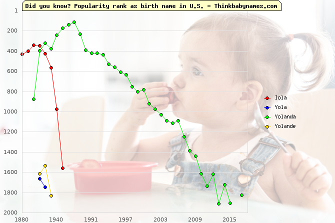 Top 2000 baby names ranking of Iola, Yola, Yolanda, Yolande in U.S.