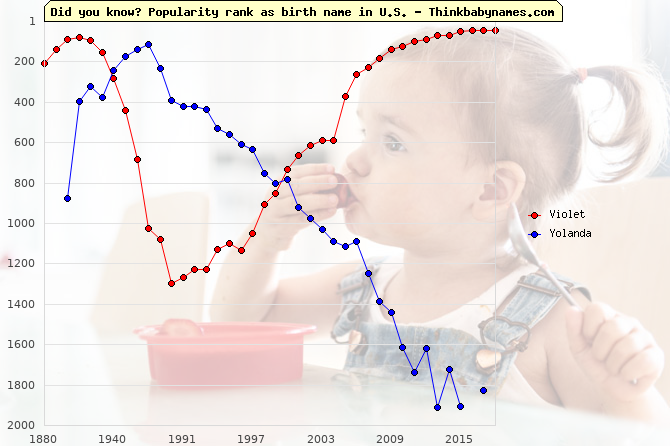 Top 2000 baby names ranking of Violet, Yolanda in U.S.